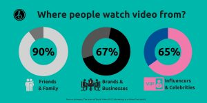 Social-video-use-graphic