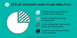 Where consumers want to see video from - Social Video - By Barrio Digital